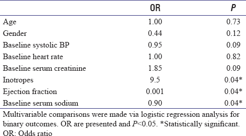 Table 2: Bivariate analysis of predictors of in-hospital mortality