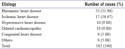 Table 2: Etiology of heart failure among patients presenting at the hospital