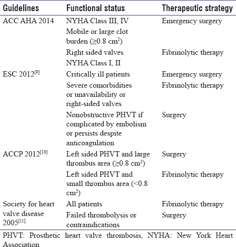 Table 1: Guidelines for prosthetic heart valve thrombosis