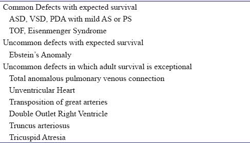 Case of cyanotic congenital heart disease Krishnan S