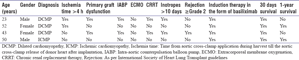 Table 2: Different features of heart transplant recipients who developed sepsis and were investigated using Sepsiscreen