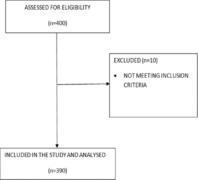 Figure 1: Flowchart of patient enrolment.