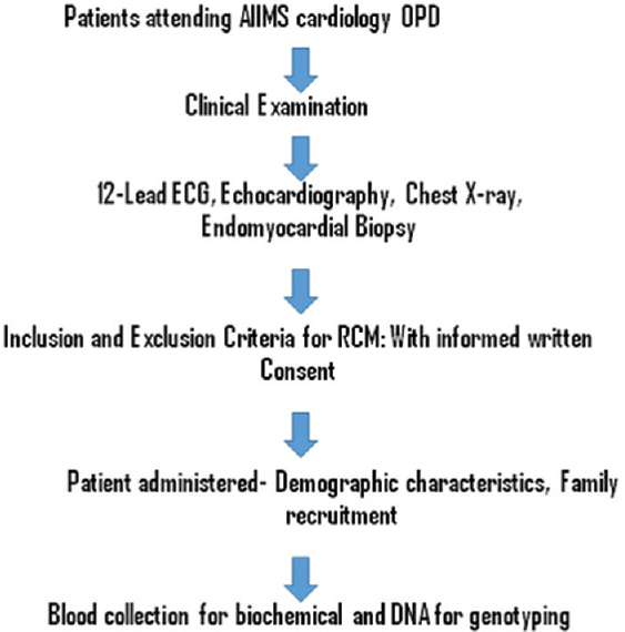 Epidemiology of cardiomyopathy – A Clinical and Genetic Study of