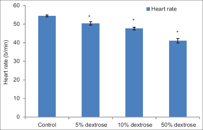 Direct effects of glucose administration on heart rate