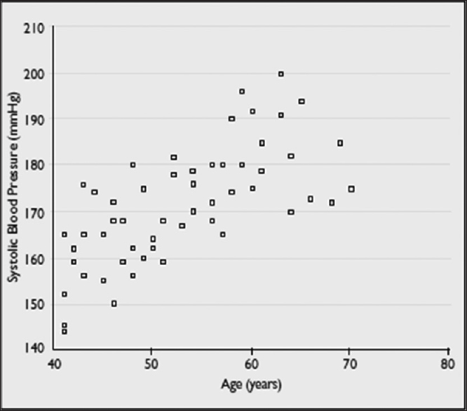 Figure 1: Scatter plot of systolic blood pressure versus age.