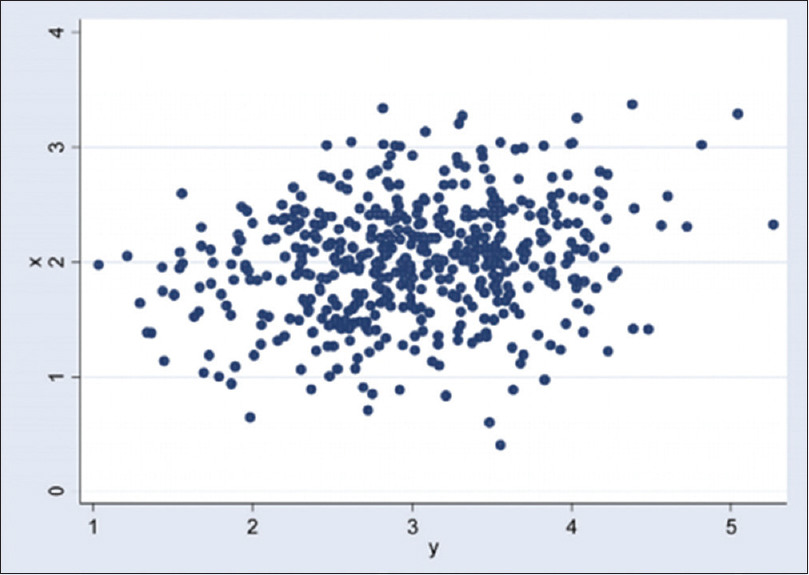 Figure 2: Scatterplot of variables x and y; Pearson's correlation = 0.20.