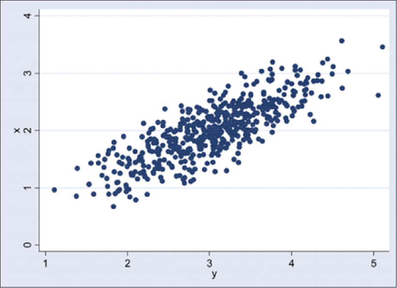 Figure 4: Scatterplot of variables x and y; Pearson's correlation = 0.80.