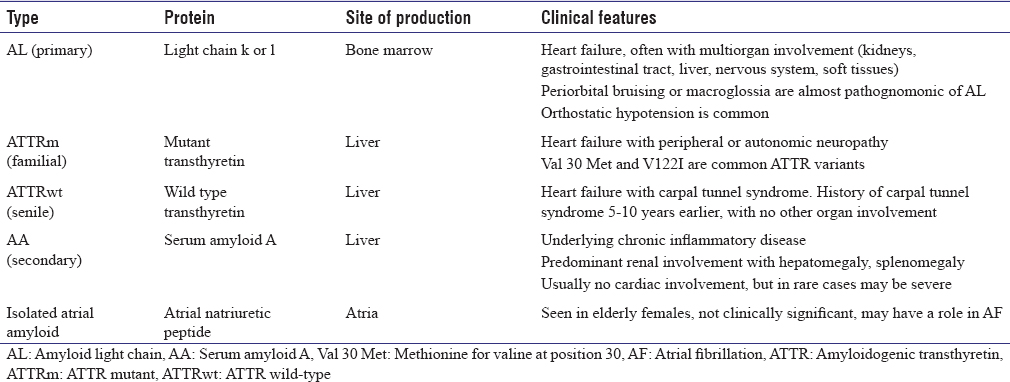Table 1: Common systemic amyloidosis affecting the heart