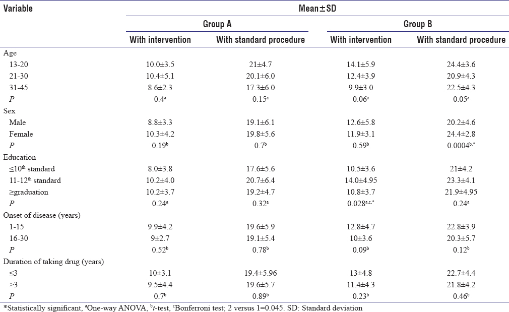 A randomized controlled trial to assess the effect of