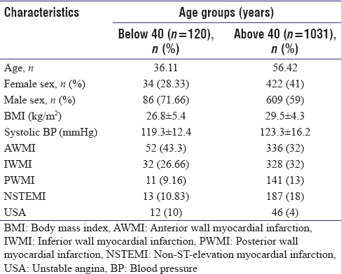 Table 1: Baseline characteristics of acute coronary syndrome patients