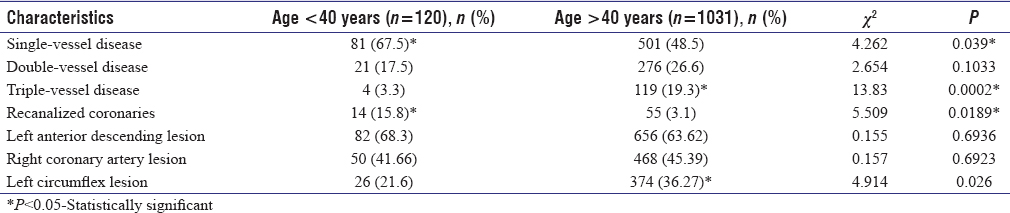 Table 4: Comparison of angiographic characteristics of acute coronary syndrome in age <40 years and >40 years