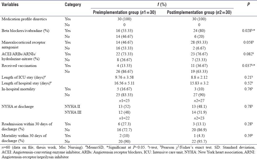 Table 6: Comparison of patient outcomes before and after implementation of heart failure clinical pathway