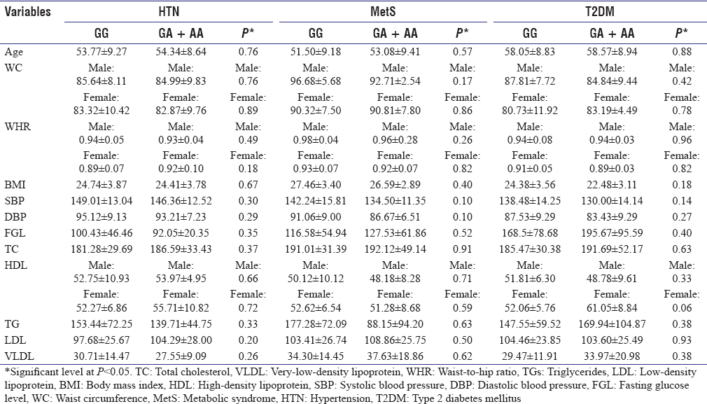 Table 7: Anthropometric, physiological, and biochemical characteristics with respect to the genotypes of tumor necrosis factor-alpha-238G/A polymorphism among hypertensive, metabolic syndrome, and type 2 diabetes mellitus cases