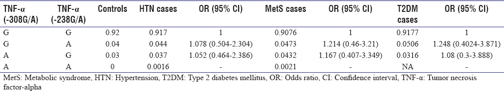 Table 8: Tumor necrosis factor-alpha-308 and tumor necrosis factor-alpha-238 haplotype frequency and odds ratio (95% confidence interval) among hypertensive, metabolic syndrome, and type 2 diabetes mellitus cases and controls