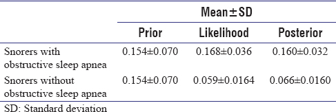 Table 4: Summary statistics of prior, likelihood, and  posterior distributions