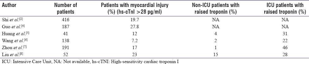 Table 1: Summary of studies documenting myocardial injury in COVID-19