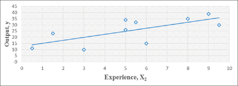 Figure 2: Output against experience.