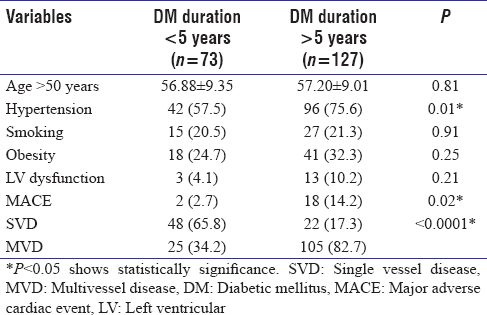 Table 3: Risk factors associated with diabetic mellitus duration