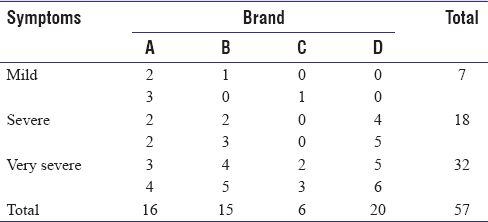 Table 12: Coded values